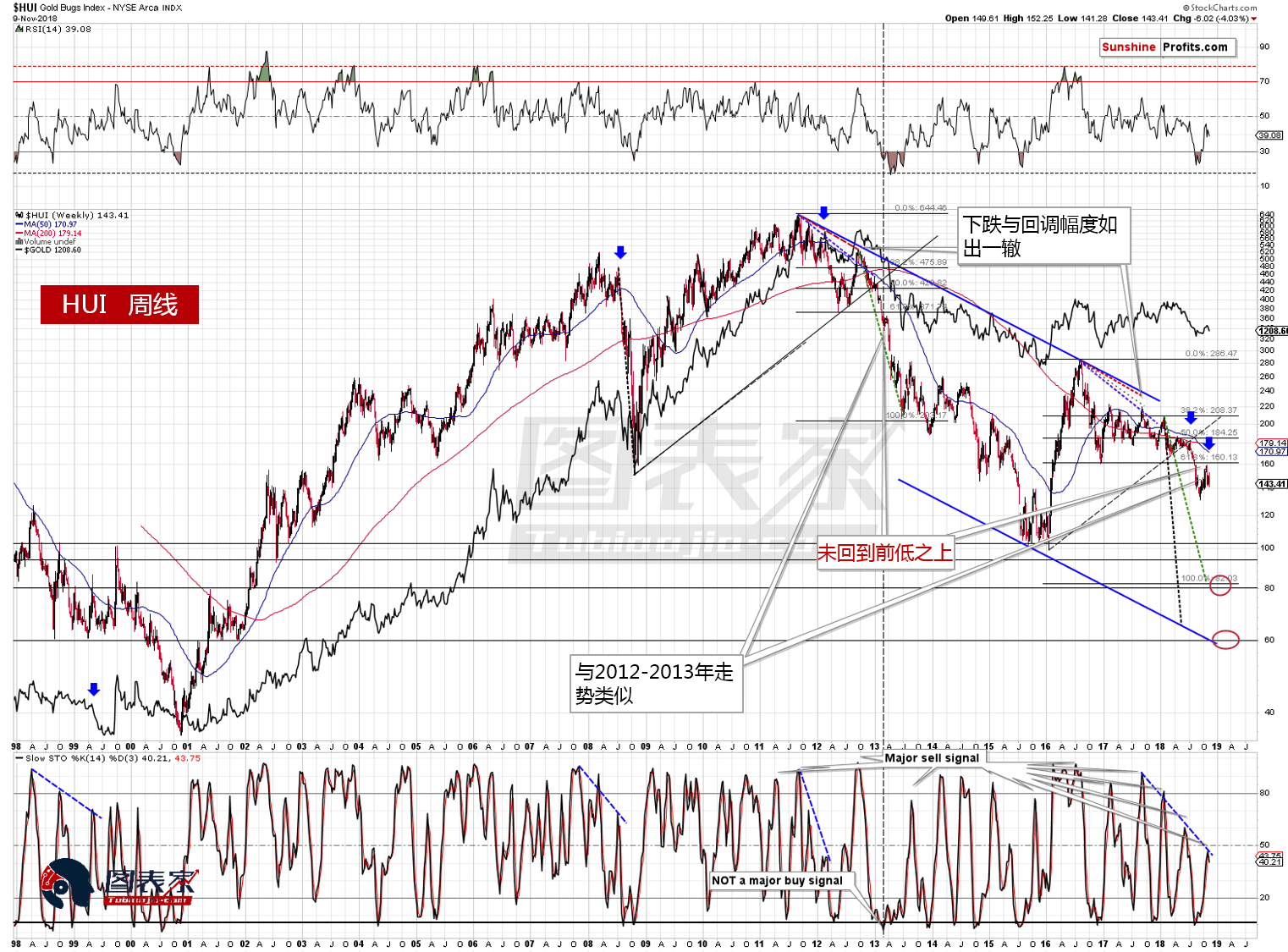 另一個值得關注的地方是,最近幾個月週線隨機指標的高點下移,這種表現曾在1999年、2008年和2012年出現過。 後兩種情況顯然是退出貴金屬市場的大好時機,但第一種有所不同。