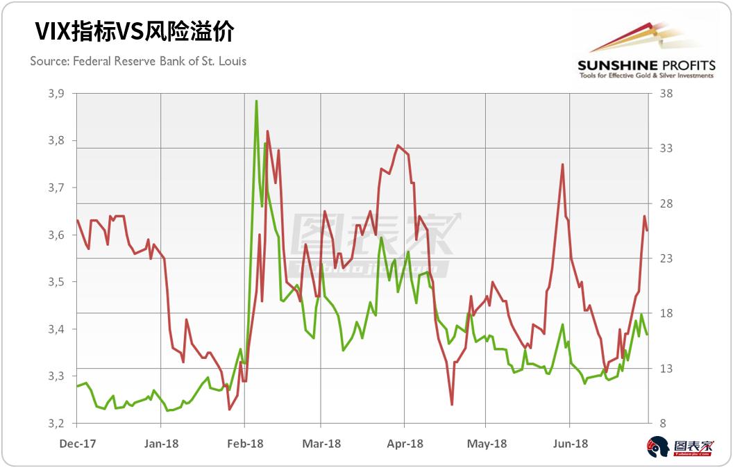 下跌的VIX和风险溢价对金价并没有好处。值得欣慰的是,这两个指标在6月份都有所上升。