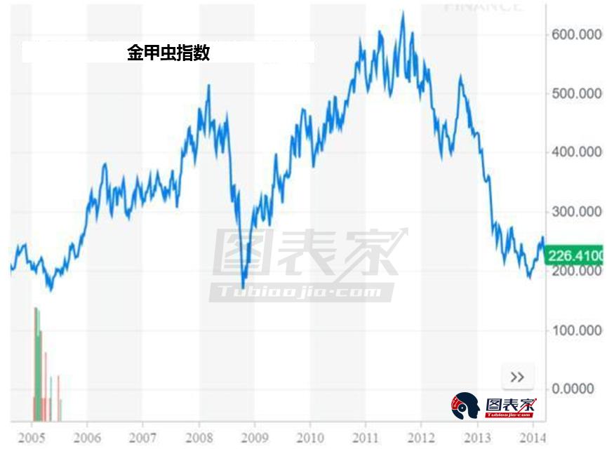 金甲蟲指數正自低位反彈,2005年和2008年價格在相似的水平走高,且在未來幾年相對於低點上漲逾一倍。