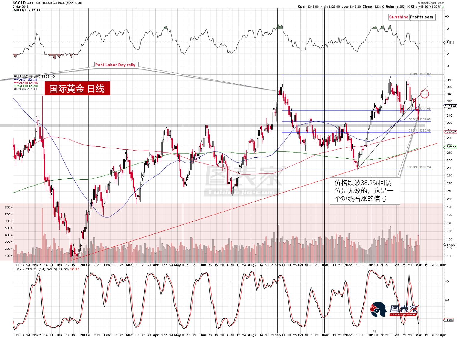 黄金涨势或将止步于1340附近(红圈),前高与上升阻力线再此形成共振阻力。这意味着价格还存在约20美元的上涨空间。