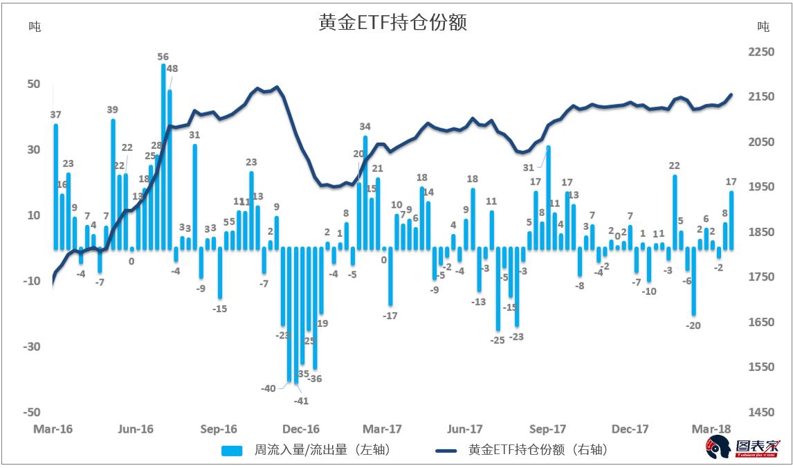 贸易战引市场担忧加剧 避险黄金或将迎来今年新高