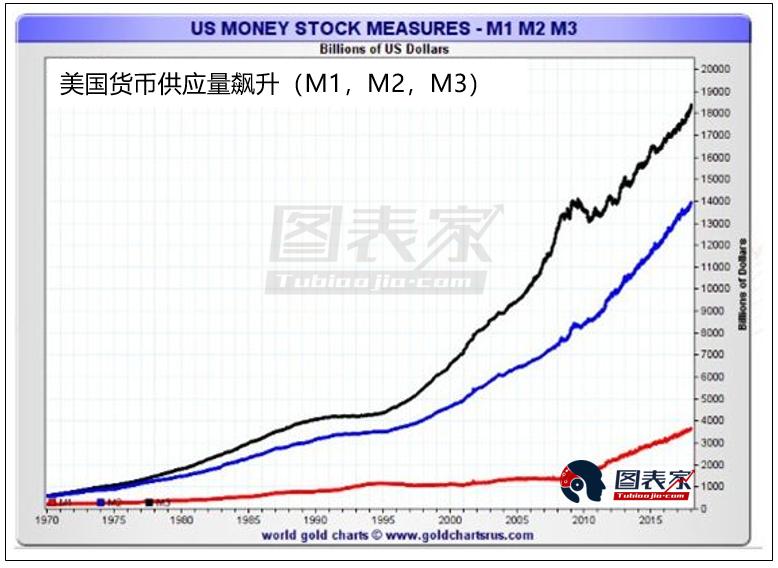 资金从股市流向商品!黄金白银将开启大牛市