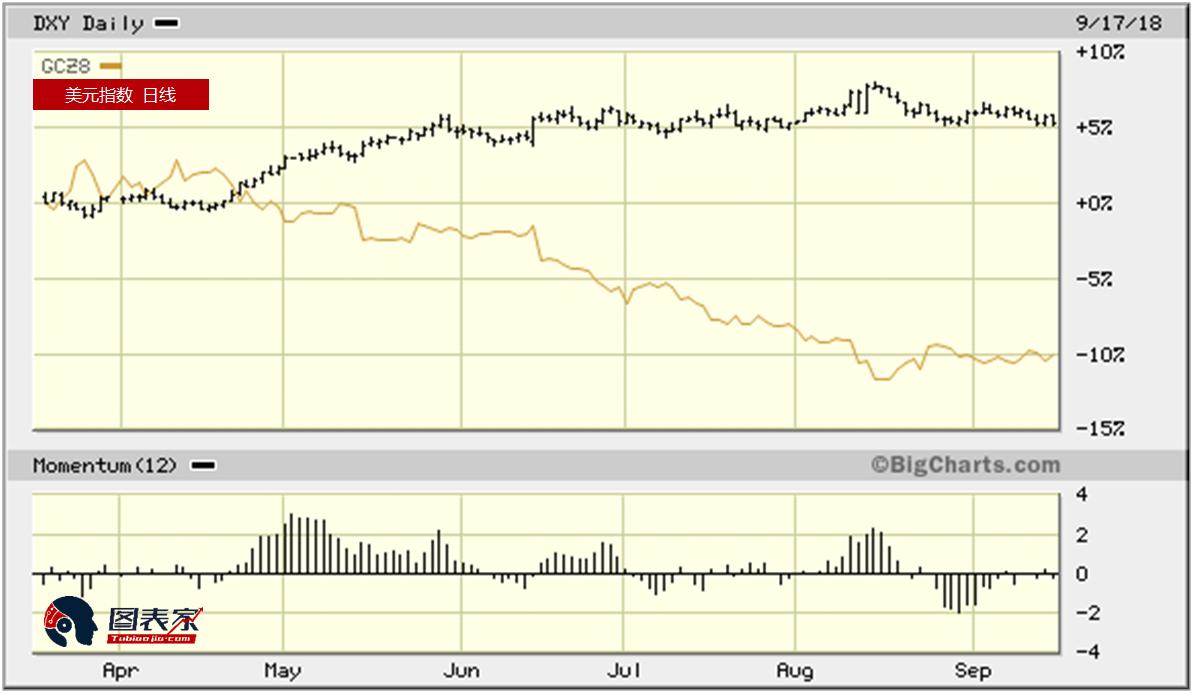 黄金仍旧受市场情绪压制 未来或需借日元加持