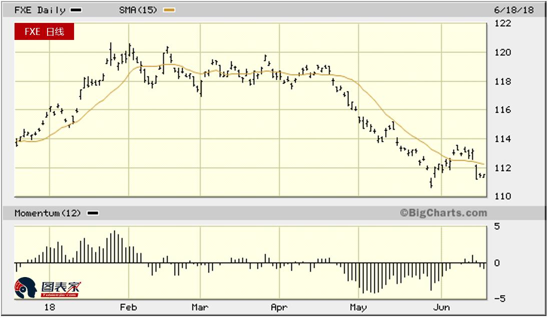 美元占据主导地位,黄金白银承压下跌