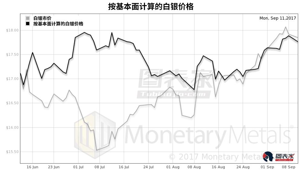 按基本面計算出上週五的白銀價格上漲0.25美元至17.89美元。