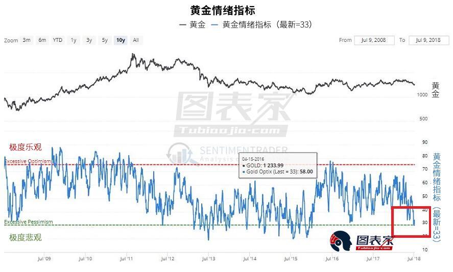 黃金ETF(GLD)近期受支撐小幅反彈。 若價格守在該支撐位置上方並開始上漲,而UUP未能突破上述阻力,則情況將迅速變得利好黃金。