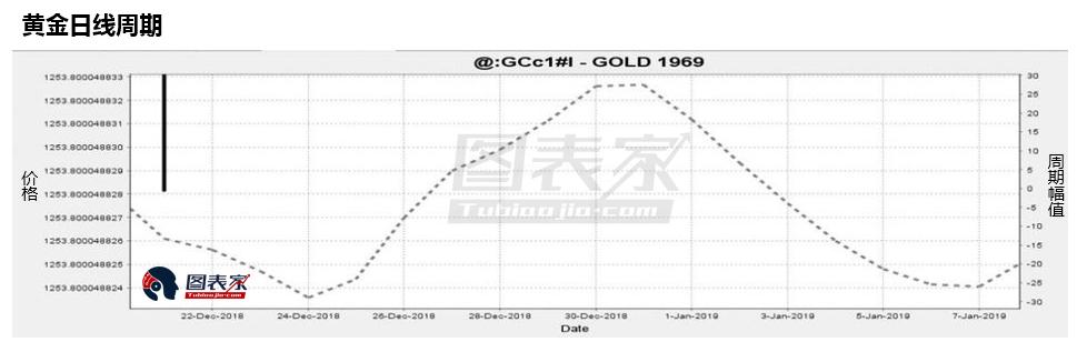 黄金本周料展现季节性强势 2月之前可能见顶