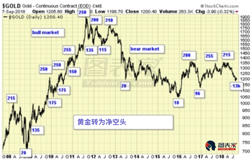 CFTC报告显示黄金自2001年以来首次达到投机净空头。