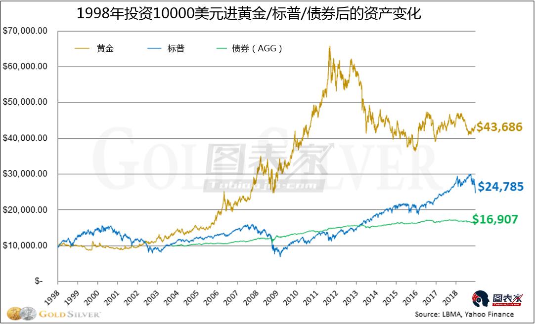 黄金在过去20年中将10000美元增值至43686美元,资产增长幅度高达436.86%。年度资产增幅超过20%。