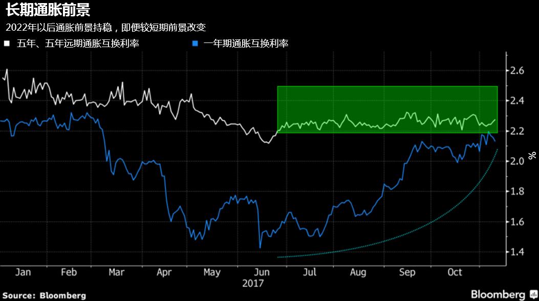 美国长期通胀风险恐被低估,油价上涨将增强美联储加息底气