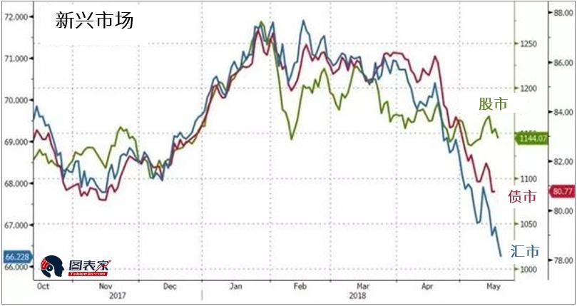 """两张图告诉你 强势美元如何带来全球市场""""重新定价"""""""