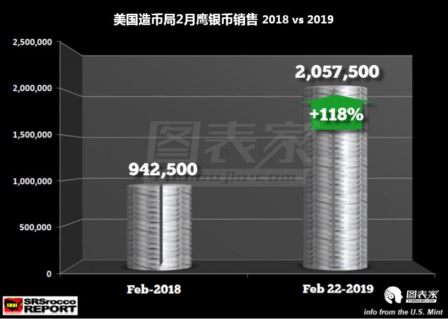 2019年1-2月,鷹銀幣銷量為607.5萬枚,較去年同期的417.75萬枚增長45%。 2018年鷹銀幣銷量降至1570萬枚的低點,比2016年的3770萬枚減少逾50%。