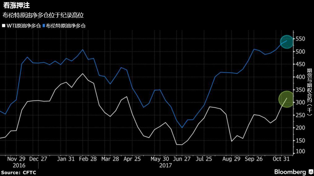 页岩油克制加之OPEC减产,2018年油价触及80并非不可思议