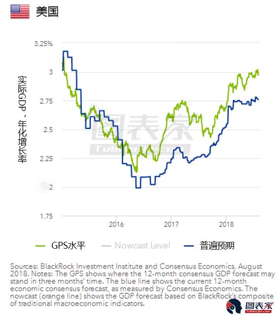不过,贝莱德认为,全球投资者热切追求收益及追捧避险资产,加上全球储蓄率居高不下,将持续帮助压低远端美债收益率曲线。