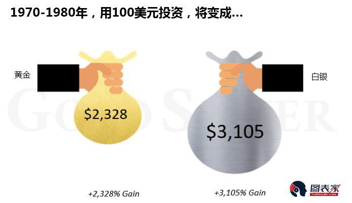 投资黄金or白银,先了解两者五个重要差异