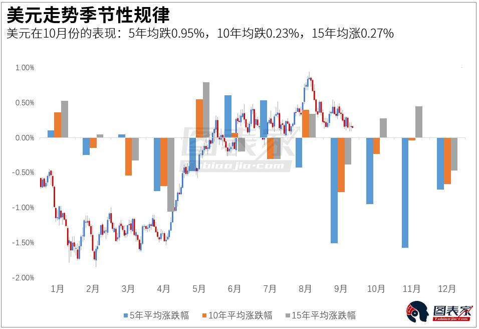 由上图可知,10月美元涨跌幅在过去5年平均下跌0.95%,过去10年平均下跌0.23%,以及过去15年平均上涨0.27%。
