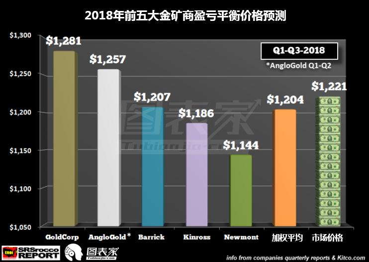 如下圖所示,前四大金礦商的產量持續下滑。 這些公司財務報告中公佈的擴張性資本支出似乎並未用在擴大生產。