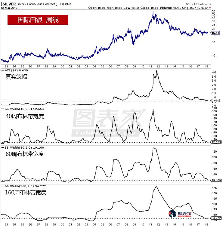 贵金属长期波动率处于历史低位,暗示黄金酝酿大幅行情变动