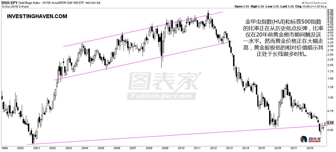 從黃金股和標普500指數的比率來看,該比率處於極低的水平,這意味著黃金股被極度低估。 同時,比率的低位與2000年黃金熊市起點相當,並低於2015年12月黃金股崩盤的水平。