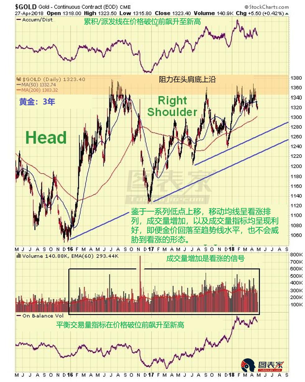 黃金近6個月來的走勢顯示,價格實際上接近1300-1310支撐區與200日移動均線形成的共振支撐,很有可能在此處受支撐反彈。