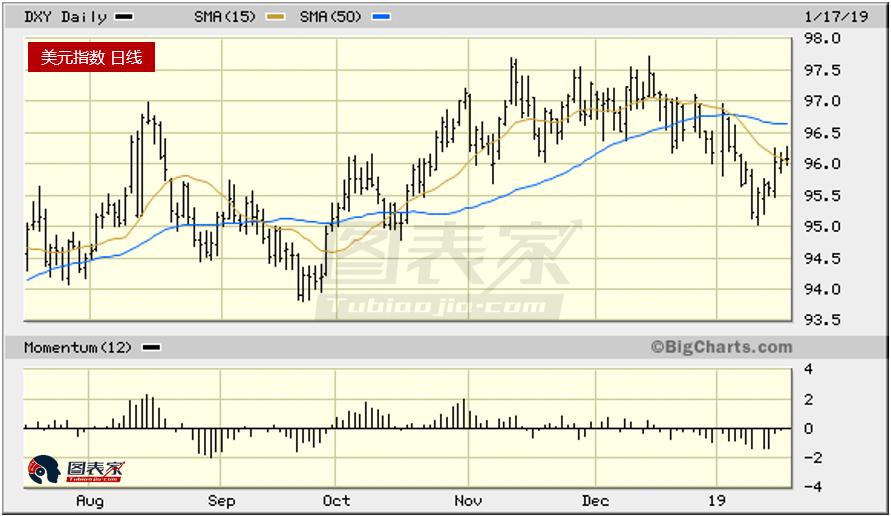 黄金多头交易过度拥挤 然而中期前景依然看涨