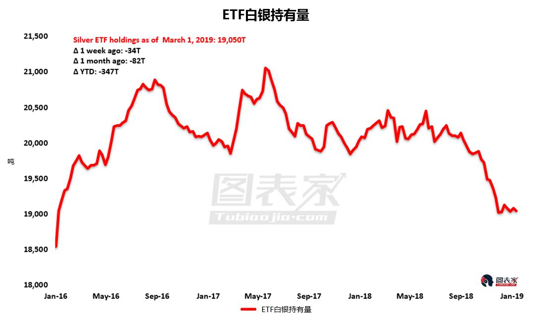 在过去1个月中,ETF投资者减持白银82吨,自今年年初以来,已经减少347吨。也就是说,白银持仓量在今年以来下跌2%。