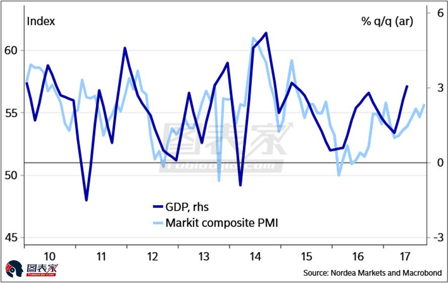 但整個金融市場的過度自滿是不可持續的,在美股繼續上漲,VIX低於10的情況下,金融機構對風險的低估不可能繼續保持。