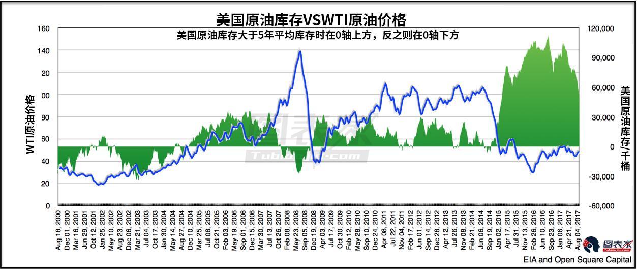 先前油价大涨刺激过度生产,导致原油库存猛增,而耗资低廉的页岩油开采则是导致油价下跌的最新原因。然而值得注意的是库存下降的速度比以往任何时候都快,而且需求还在不断扩大。