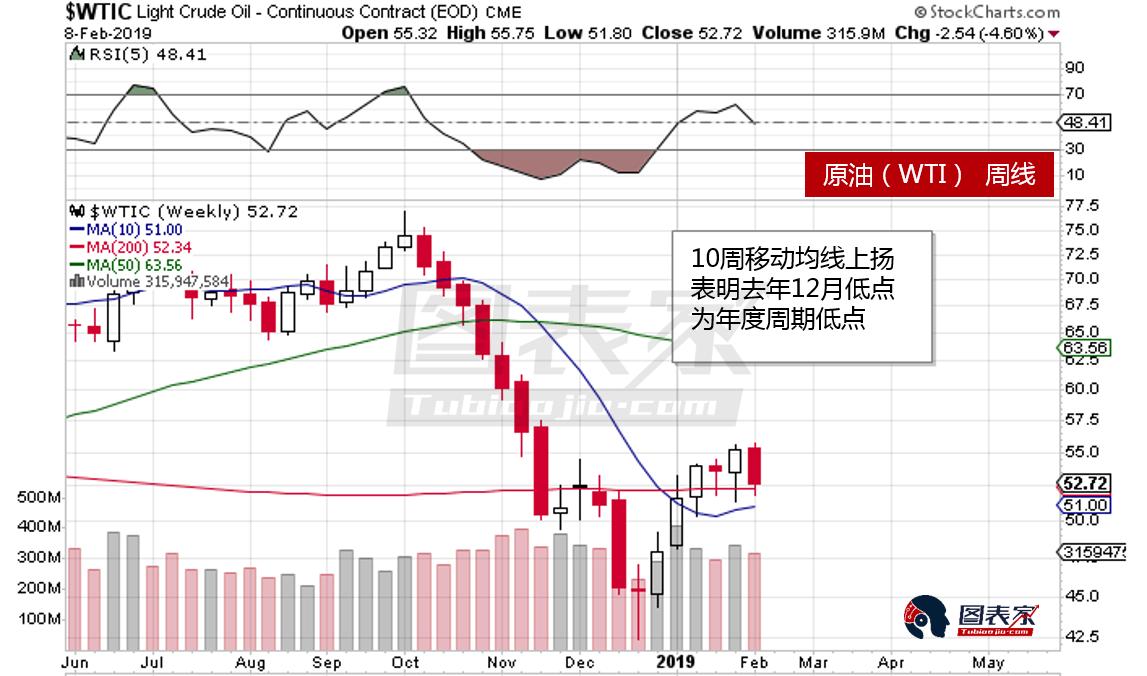 油价短线回调,或测试50日均线后上涨