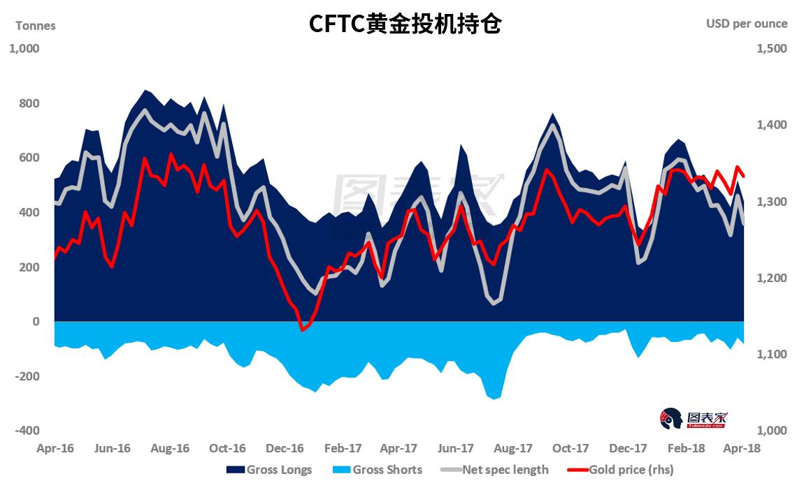 最新的CFTC報告顯示,基金經理在過去的四個星期第三次削減了他們的多頭頭寸。 在此期間,黃金價格從1345美元下跌0.9%至1333美元。