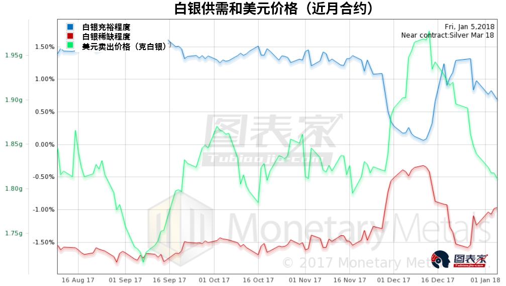 白銀也是如此,稀缺程度大增,但是可以看到增幅不及黃金,按基本面計算的白銀價格上漲31美分。