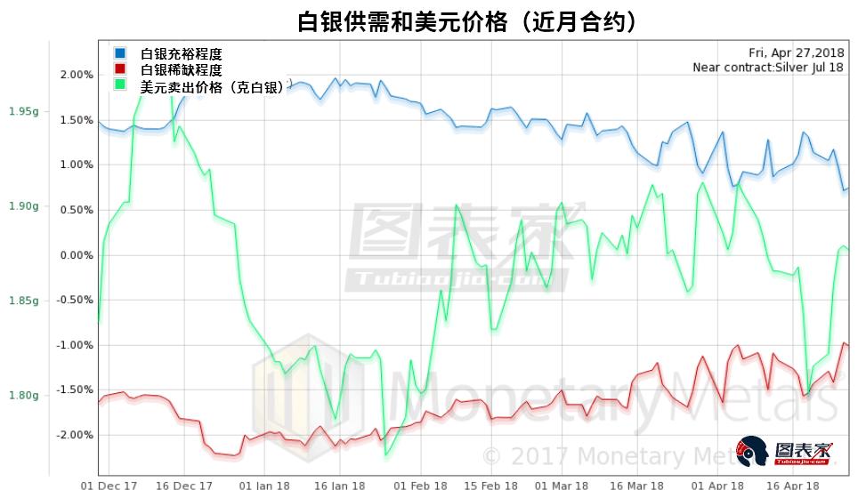 白银也是如此。稀缺程度上升,价格却下跌。