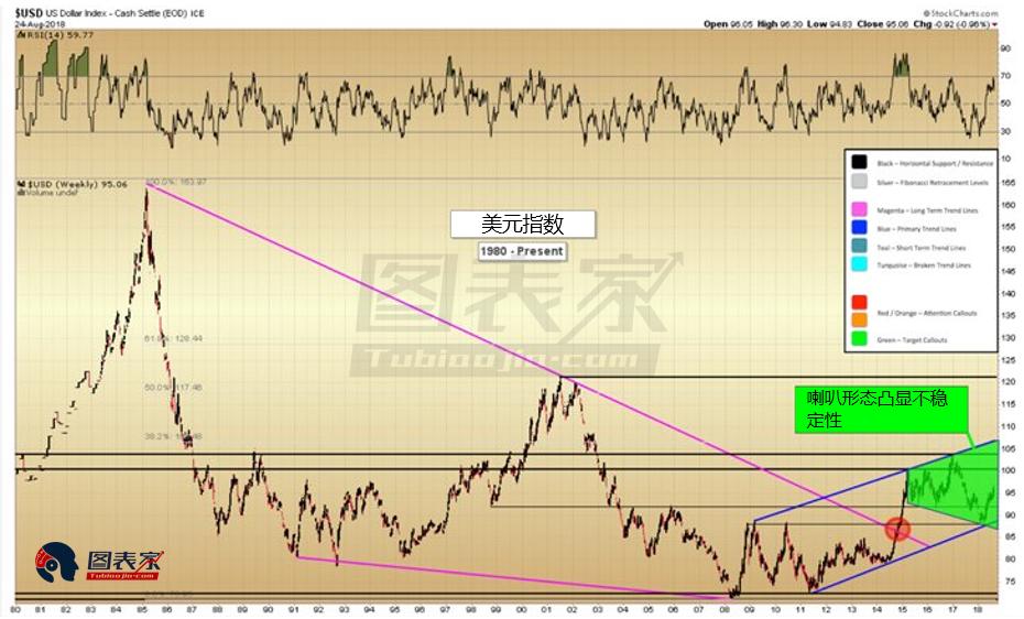 图为1980年以来美元指数的走势。