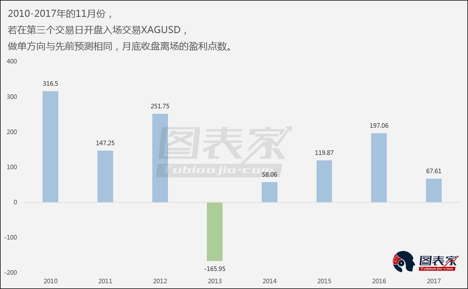 2010年至2017年,策略严格执行的条件下,投资者有87.5%概率盈利,平均获利6201美元/标准手,最大盈利15825美元/标准手。