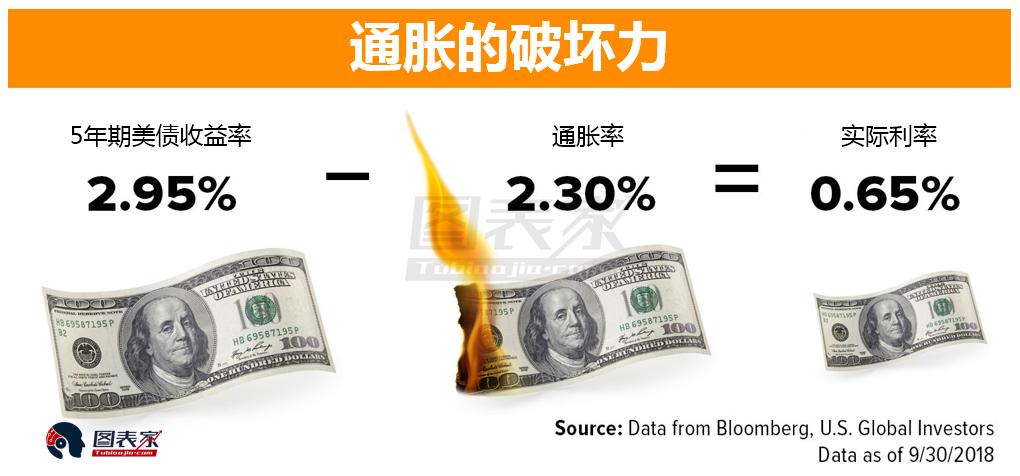 如果实际利率在2%上方稳步走高,那么可以认为这会对金价产生负面的影响。这是因为在高利率的环境下,黄金和白银会失去保值光芒。