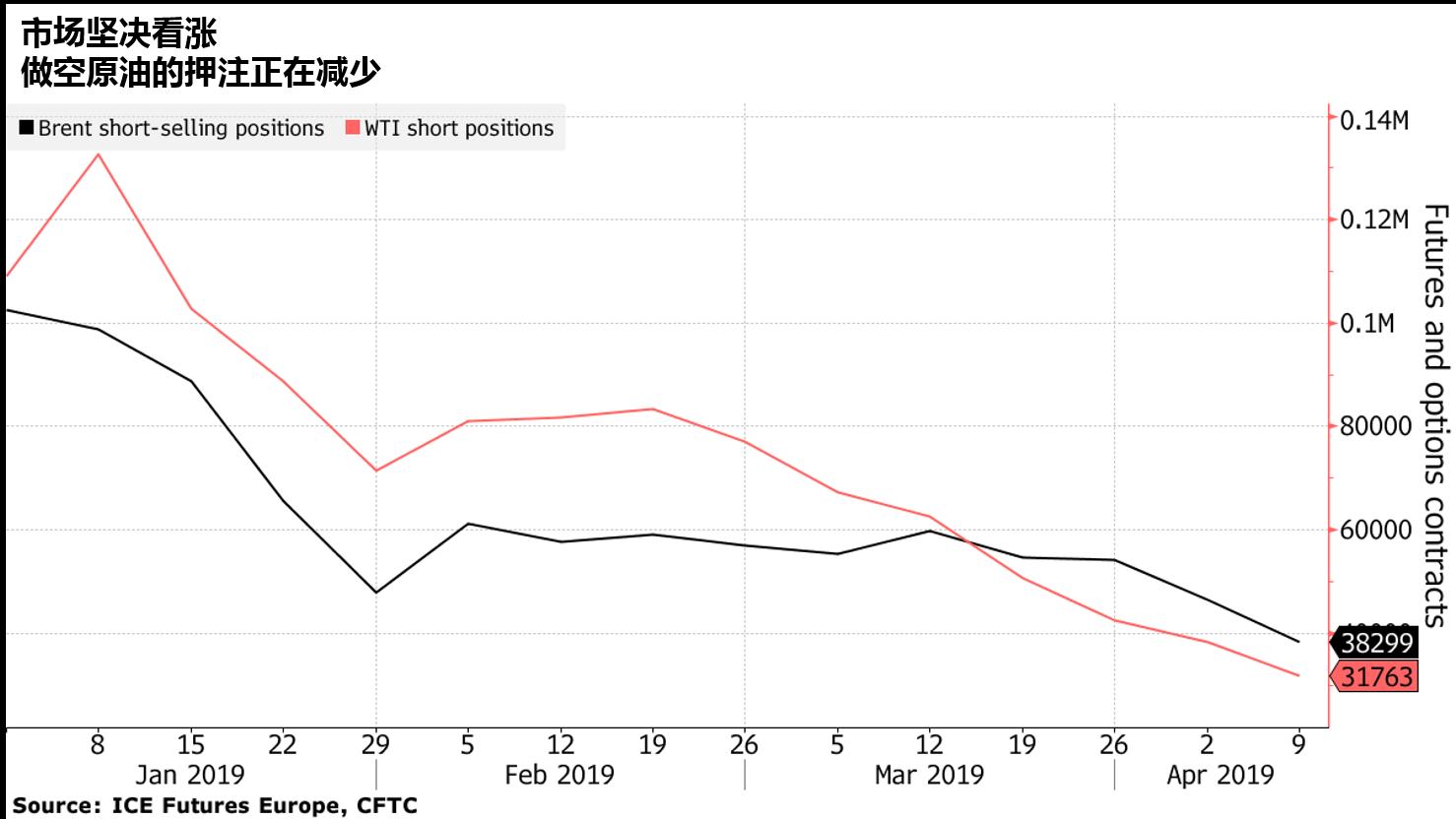 原油多头继续加仓 油价上升趋势稳固