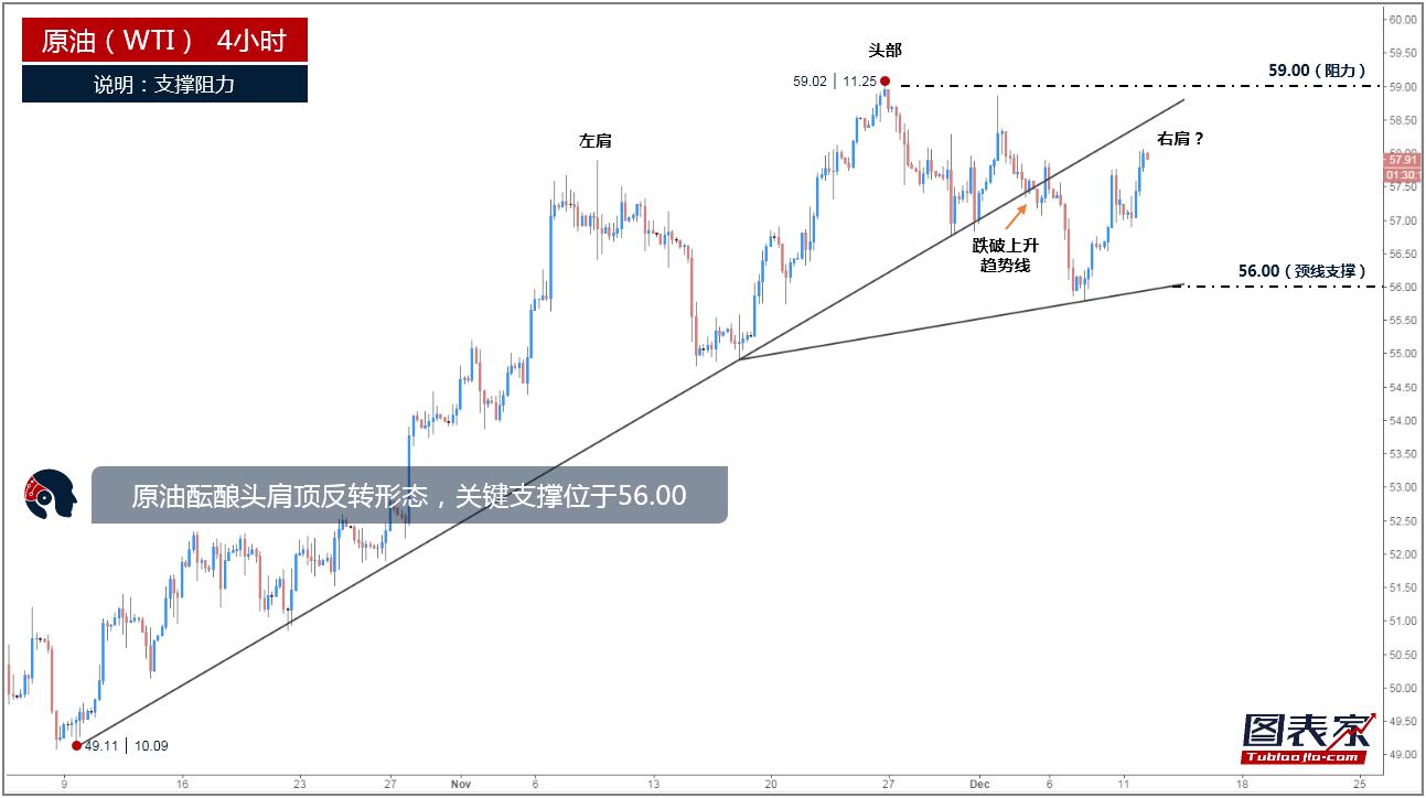 上图为原油4小时走势,从技术观点来看,昨日价格继续大幅反弹,但仍处于上升趋势线下方,这意味着短线仍然面临下行压力。