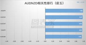 【相关性交易】AUDNZD低风险组合策略(04月09日)