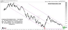 站稳长期支撑后,白银股出现极好的做多机会