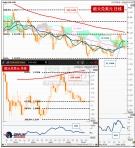 欧元兑美元测试支撑,短线或开始反弹