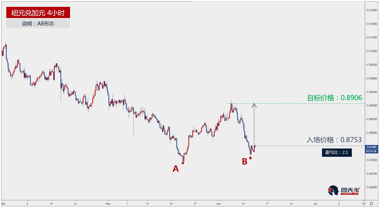 纽元兑加元出现AB形态,上涨目标见0.8906-图表家