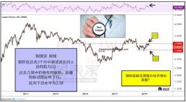铜价跌破上升趋势线,或测试2.60附近支撑
