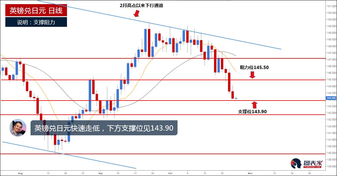 英镑兑日元快速下行,下方支撑位见143.90-图表家