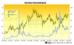 金银比较50年均值高逾40%,白银今年有望跑赢黄金
