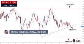 日元表现强势,欧元兑日元、加元兑日元出现交易机会