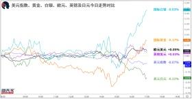 【1分钟,把握美盘交易机会】关注纽元兑加元、欧元兑美元破位机会