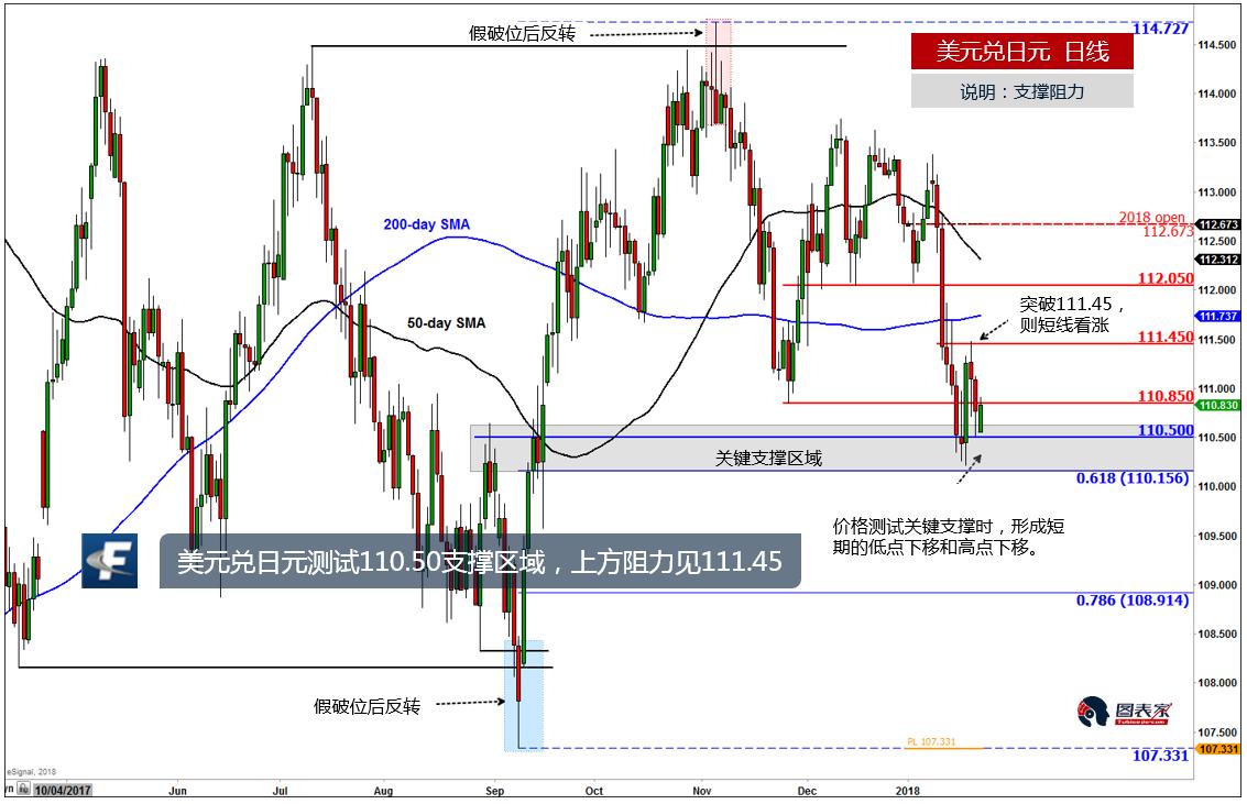 美元兑日元测试关键支撑,上方阻力见111.45-图表家