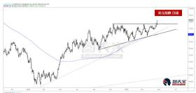 美元指数突破长期盘整区间,或继续涨至100水平