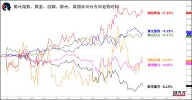 【1分钟,把握美盘交易机会】关注美元兑瑞郎,欧元兑日元破位机会