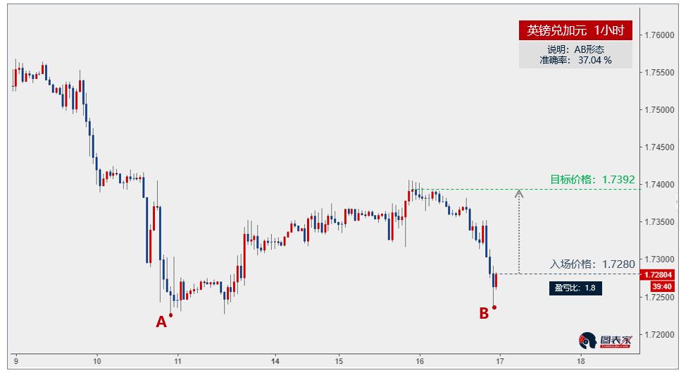 英镑兑加元出现AB形态,上涨目标见1.7392-图表家